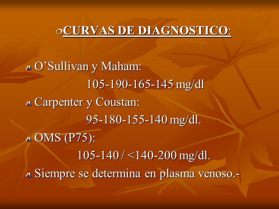 CURVAS DE DIAGNOSTICO: