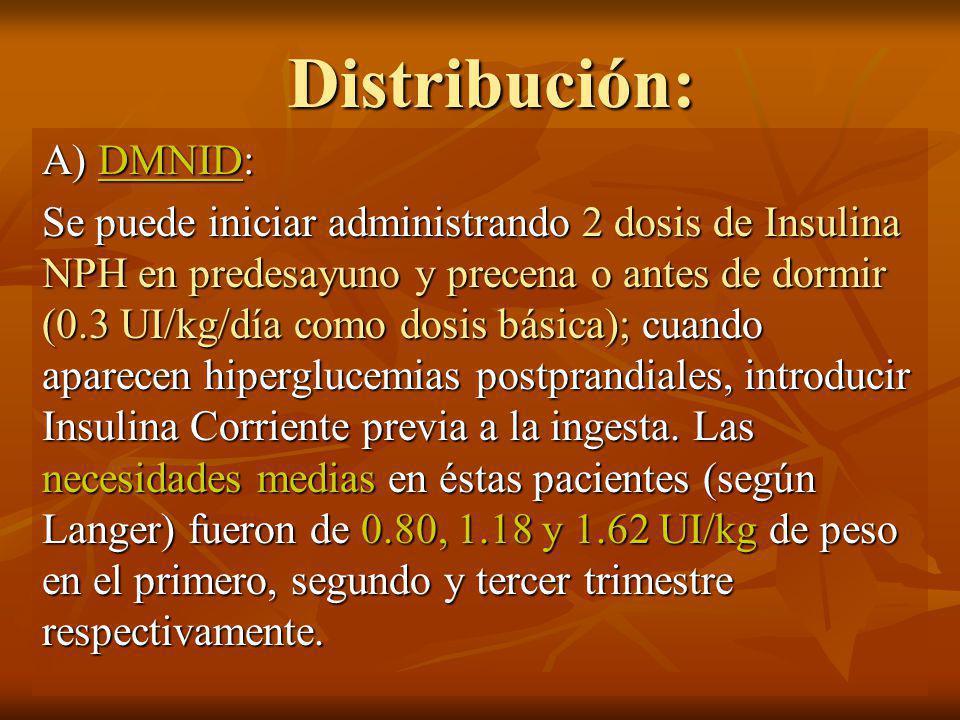 Distribución: A) DMNID: