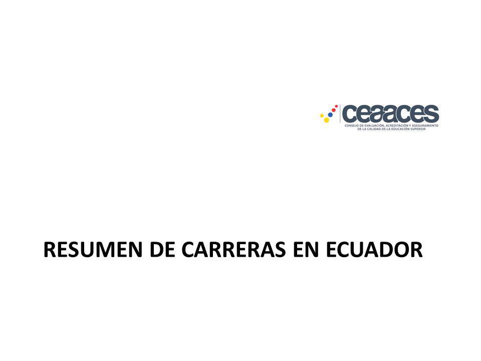 Resumen de Carreras en Ecuador