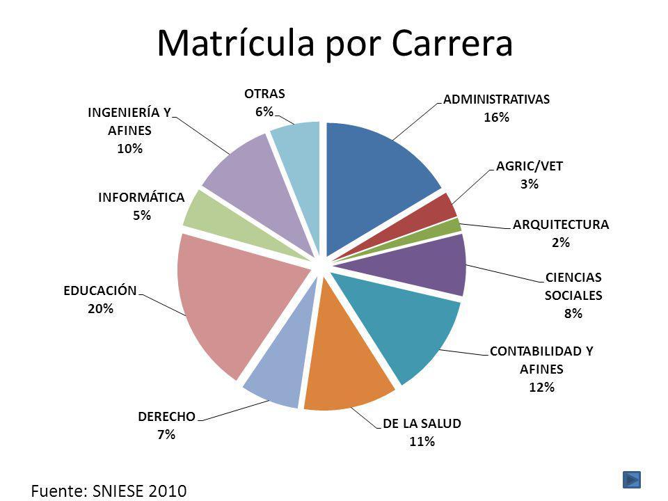 Matrícula por Carrera Fuente: SNIESE 2010