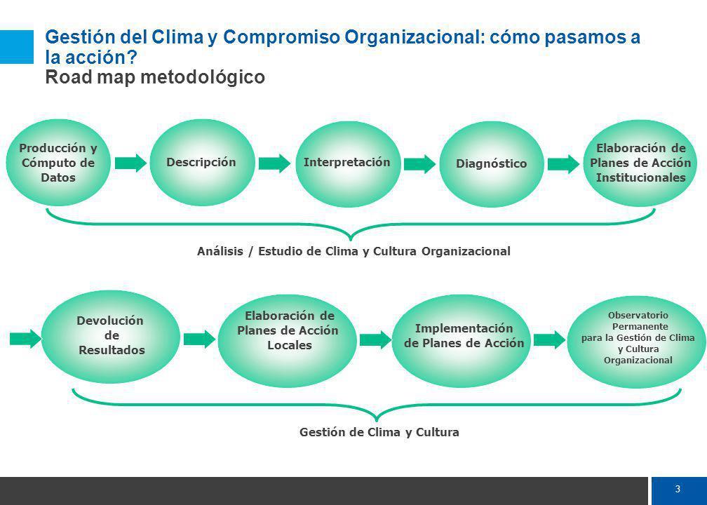CLIMA Enfoque conceptual Clima Del Marco Conceptual A los Datos