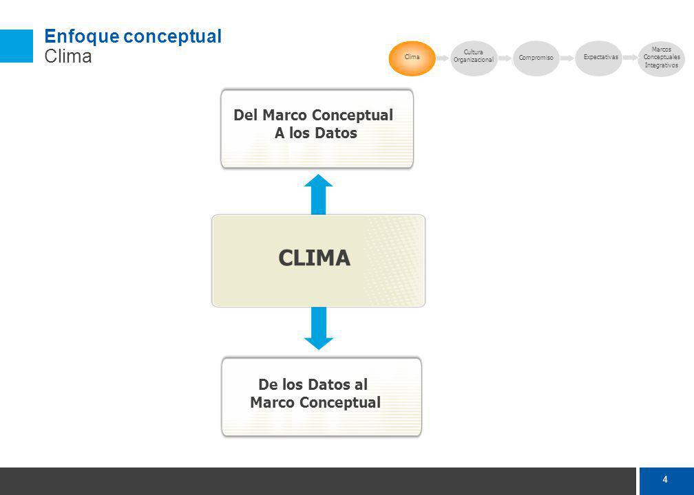Porqué es importante trabajar en la gestión del clima y el compromiso en nuestra organización