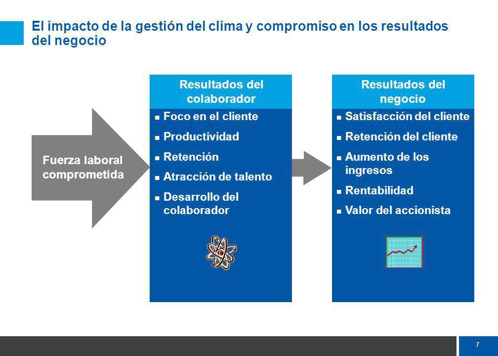 El compromiso del colaborador genera resultados de desempeño Resultados de la investigación