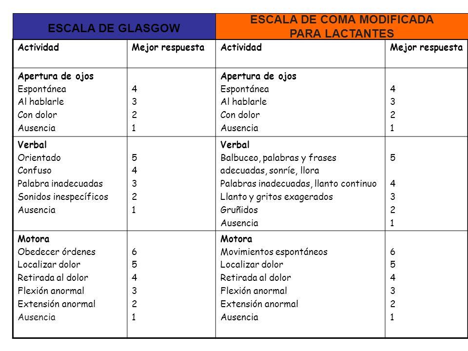 ESCALA DE COMA MODIFICADA