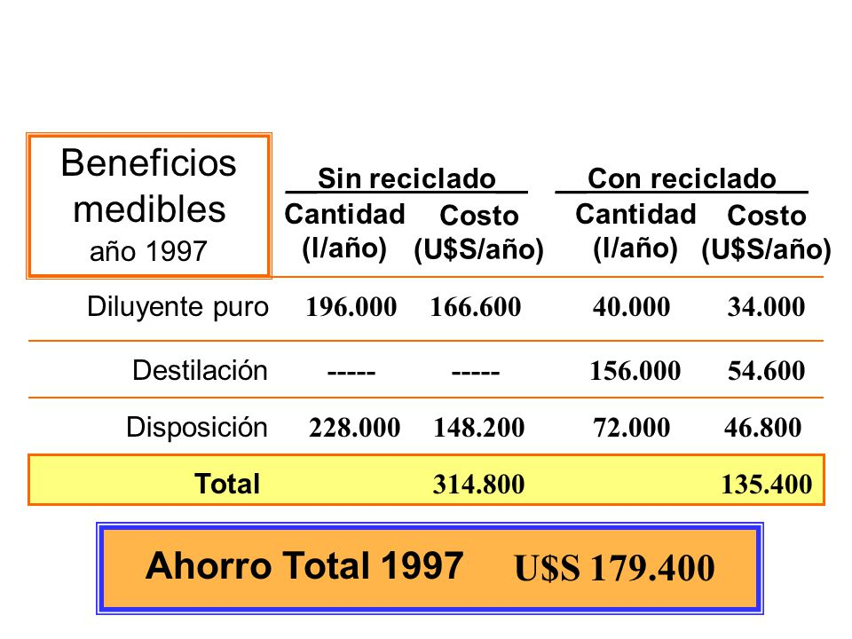 Beneficios medibles U$S 179.400 Ahorro Total 1997 año 1997