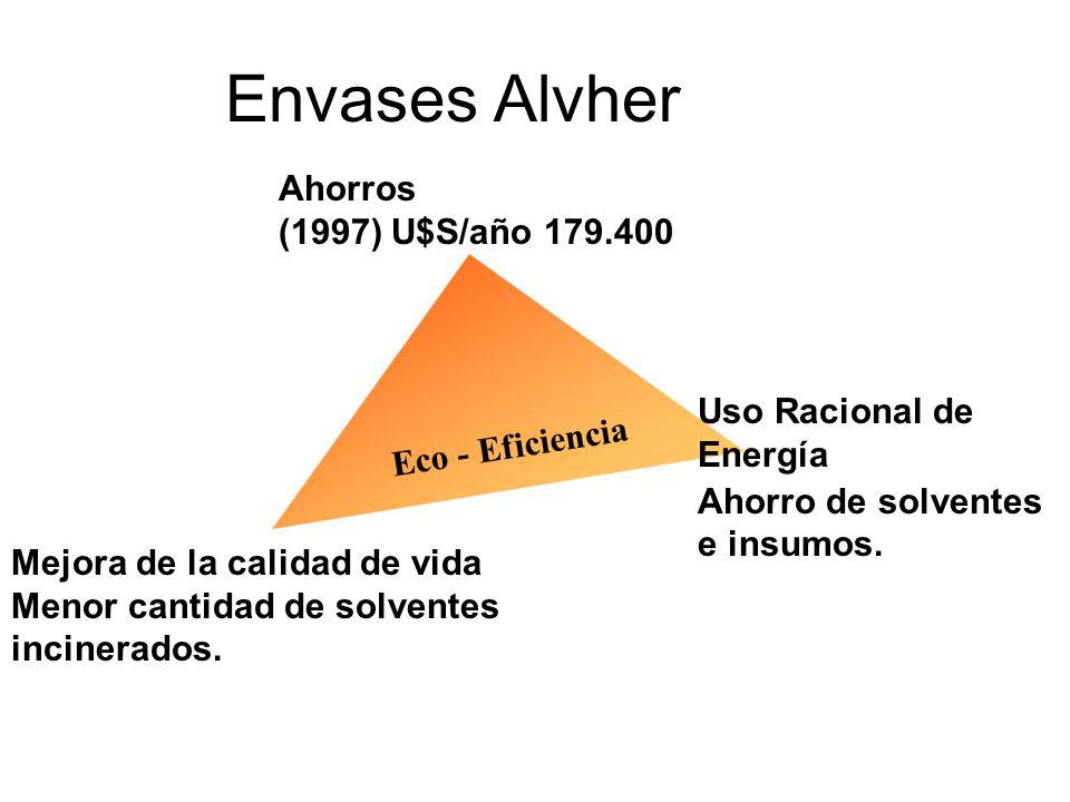 Envases Alvher Ahorros (1997) U$S/año 179.400 Uso Racional de Energía