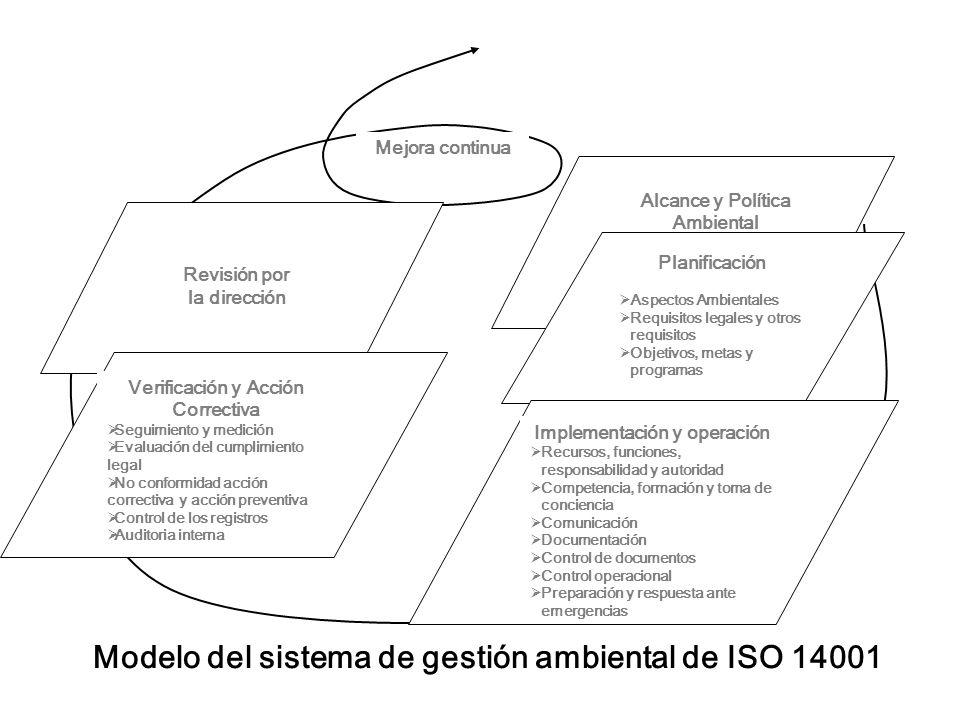 Modelo del sistema de gestión ambiental de ISO 14001