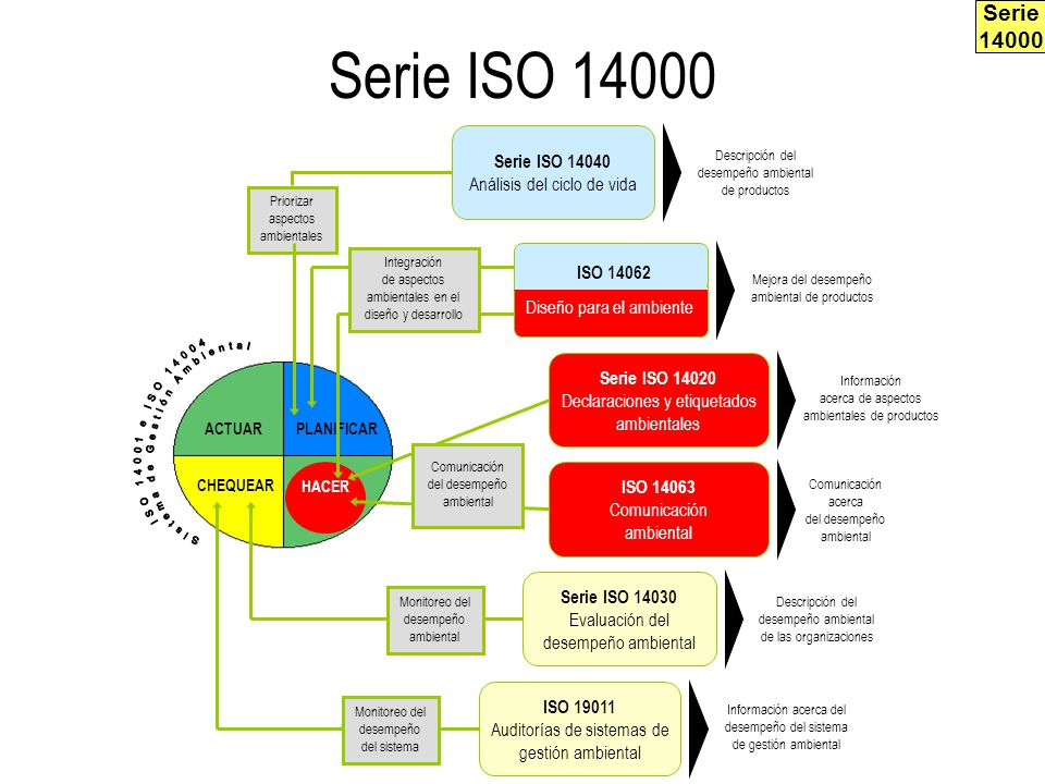 Serie ISO 14000 Serie 14000 Sistema de Gestión Ambiental