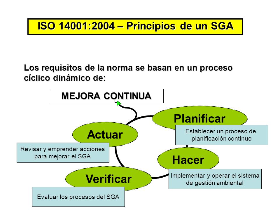 ISO 14001:2004 – Principios de un SGA