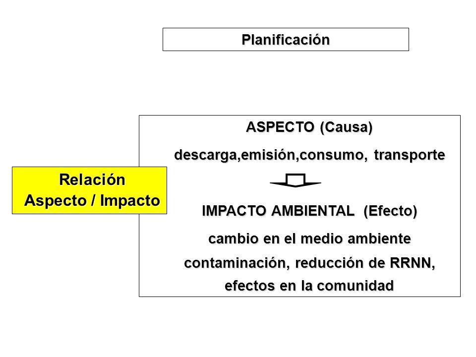 Relación Aspecto / Impacto