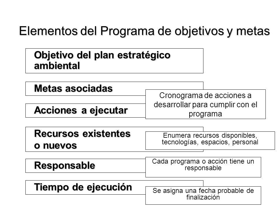 Elementos del Programa de objetivos y metas
