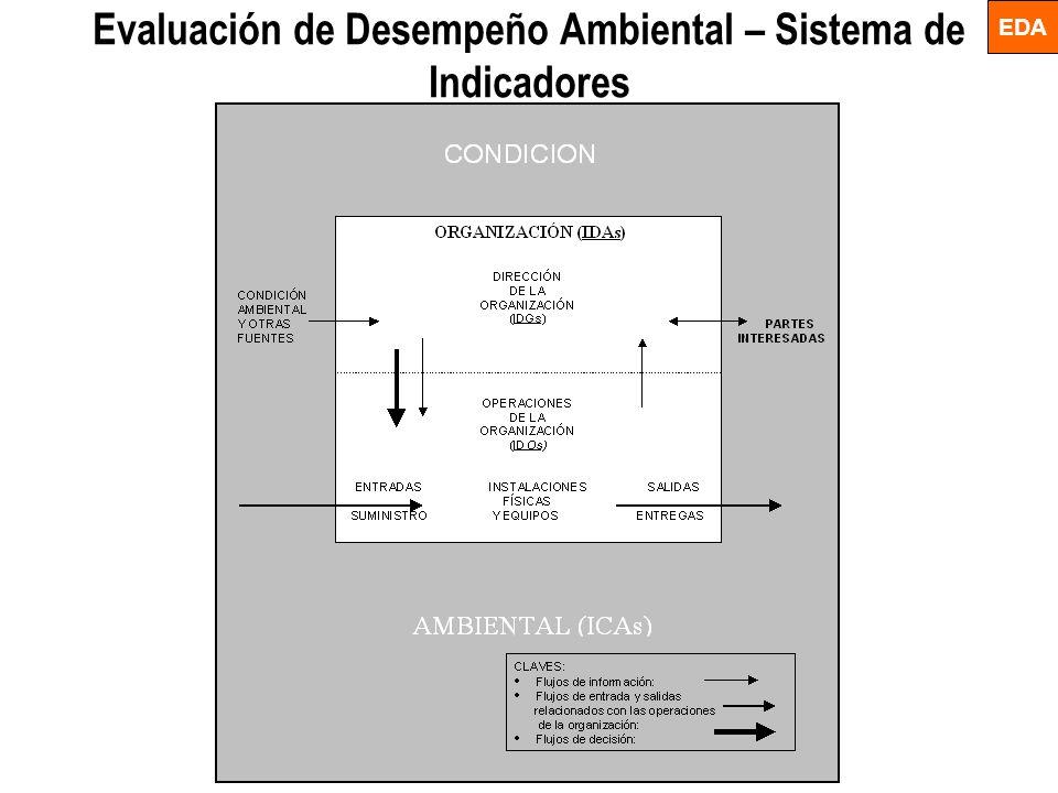 Evaluación de Desempeño Ambiental – Sistema de Indicadores