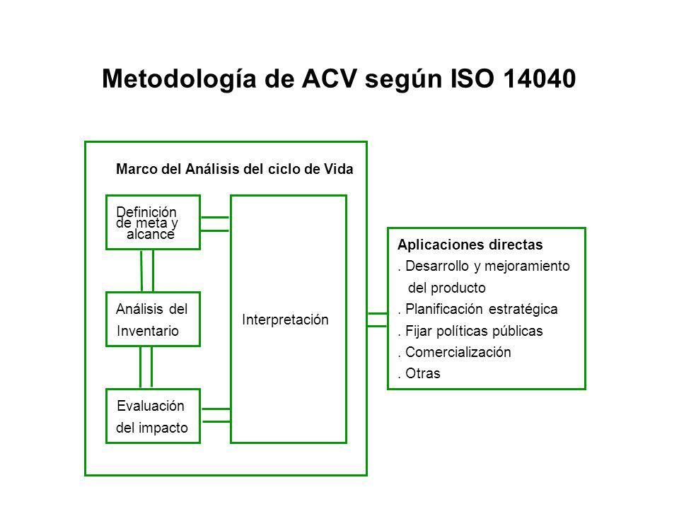 Metodología de ACV según ISO 14040