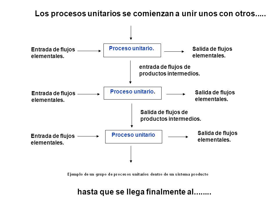 Los procesos unitarios se comienzan a unir unos con otros.....