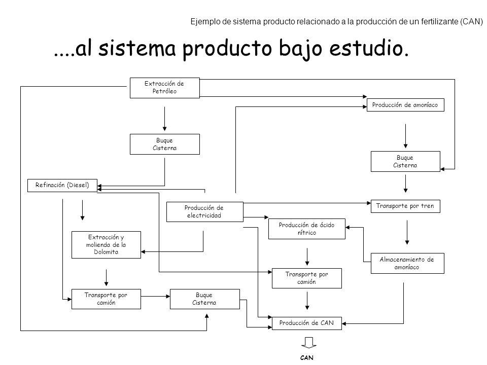 ....al sistema producto bajo estudio.