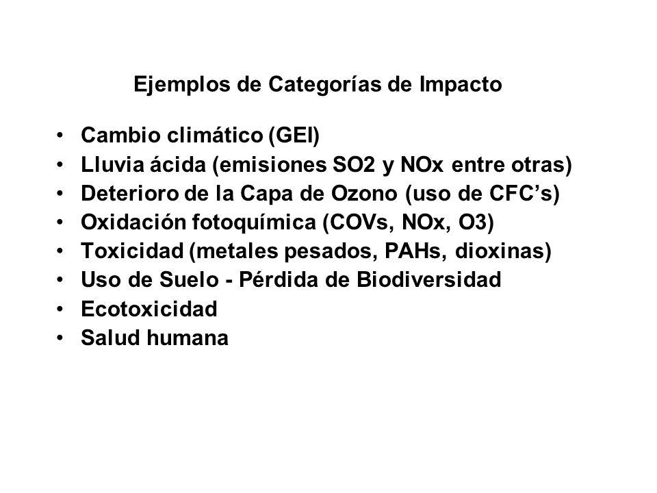 Ejemplos de Categorías de Impacto