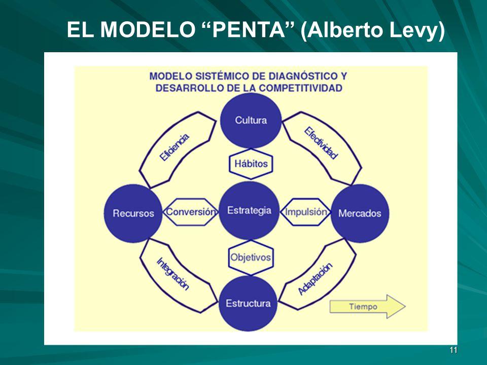 EL MODELO PENTA (Alberto Levy)