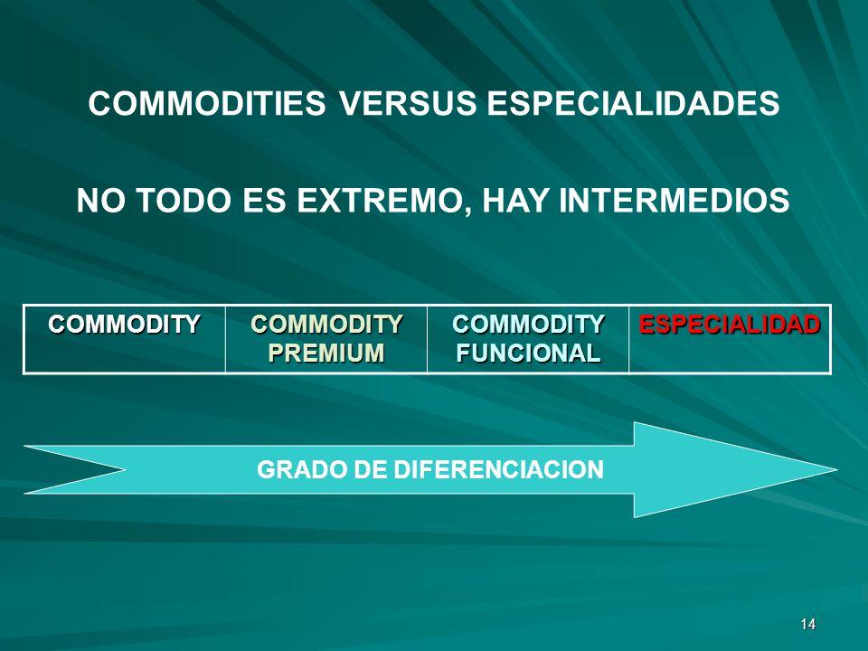 COMMODITIES VERSUS ESPECIALIDADES NO TODO ES EXTREMO, HAY INTERMEDIOS