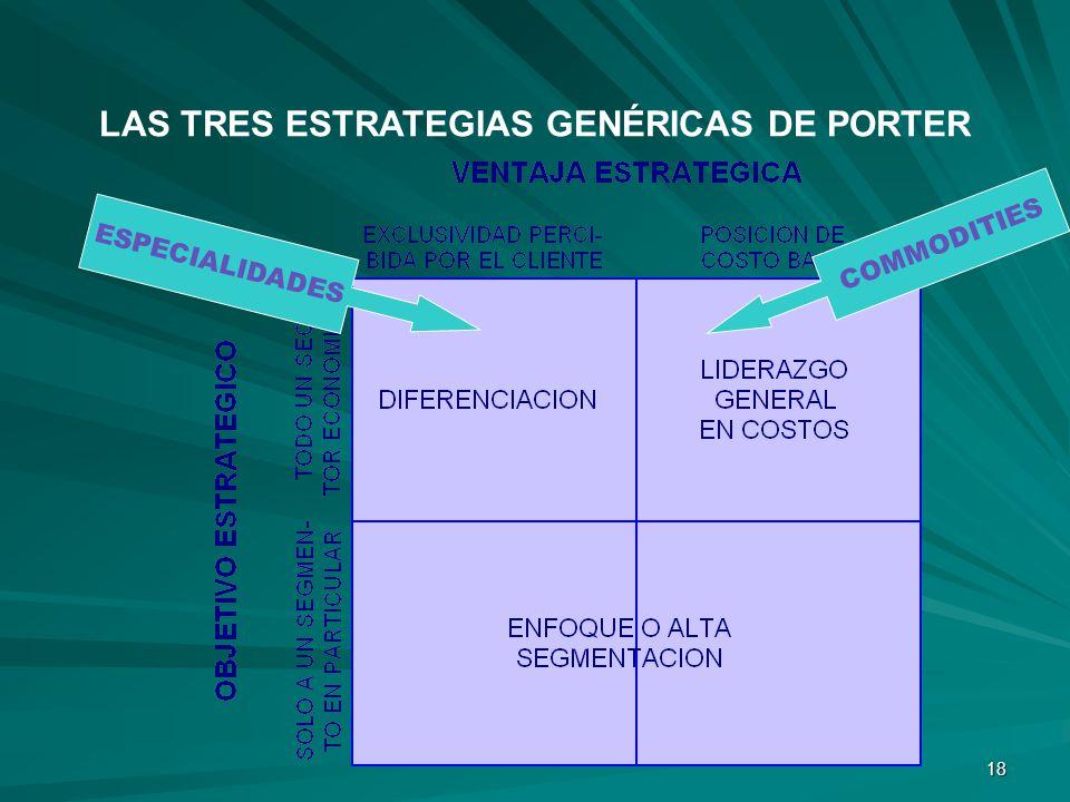 LAS TRES ESTRATEGIAS GENÉRICAS DE PORTER
