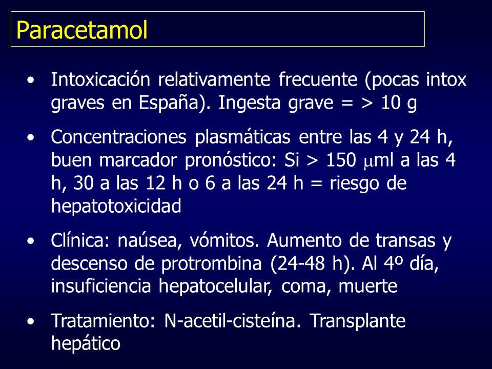 ParacetamolIntoxicación relativamente frecuente (pocas intox graves en España). Ingesta grave = > 10 g.