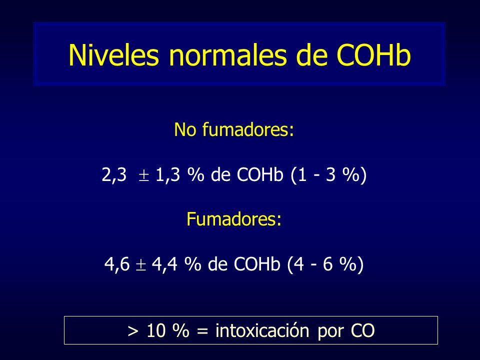 Niveles normales de COHb