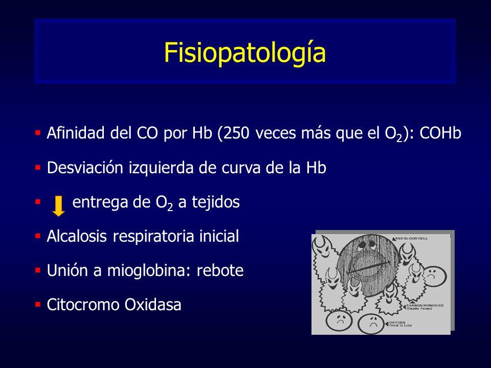Fisiopatología Afinidad del CO por Hb (250 veces más que el O2): COHb