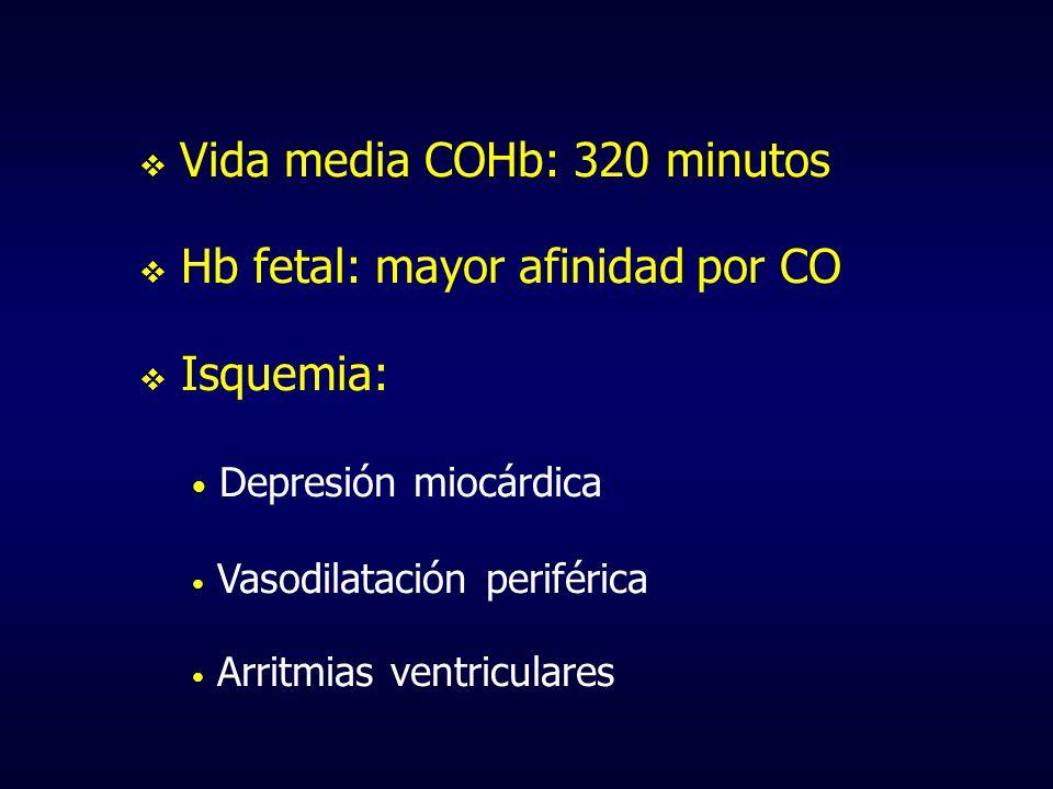 Vida media COHb: 320 minutos Hb fetal: mayor afinidad por CO Isquemia: