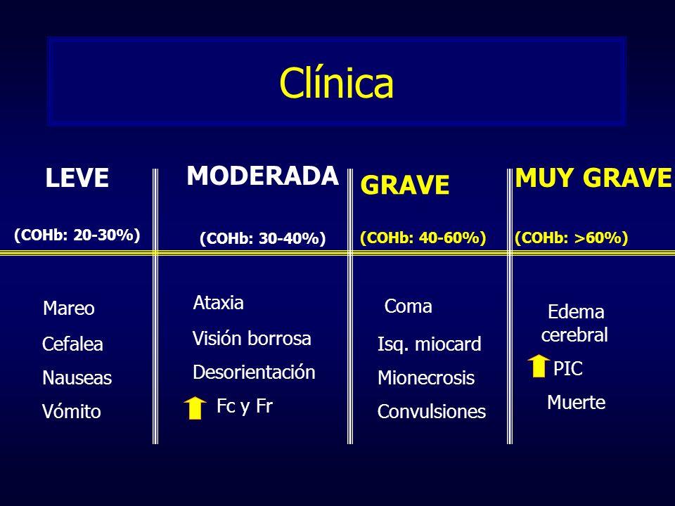 Clínica Coma MODERADA LEVE MUY GRAVE GRAVE Ataxia Mareo Edema cerebral