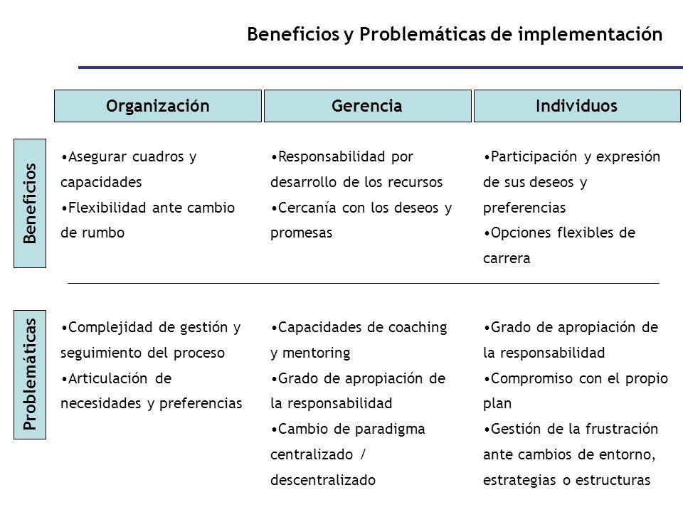 Beneficios y Problemáticas de implementación