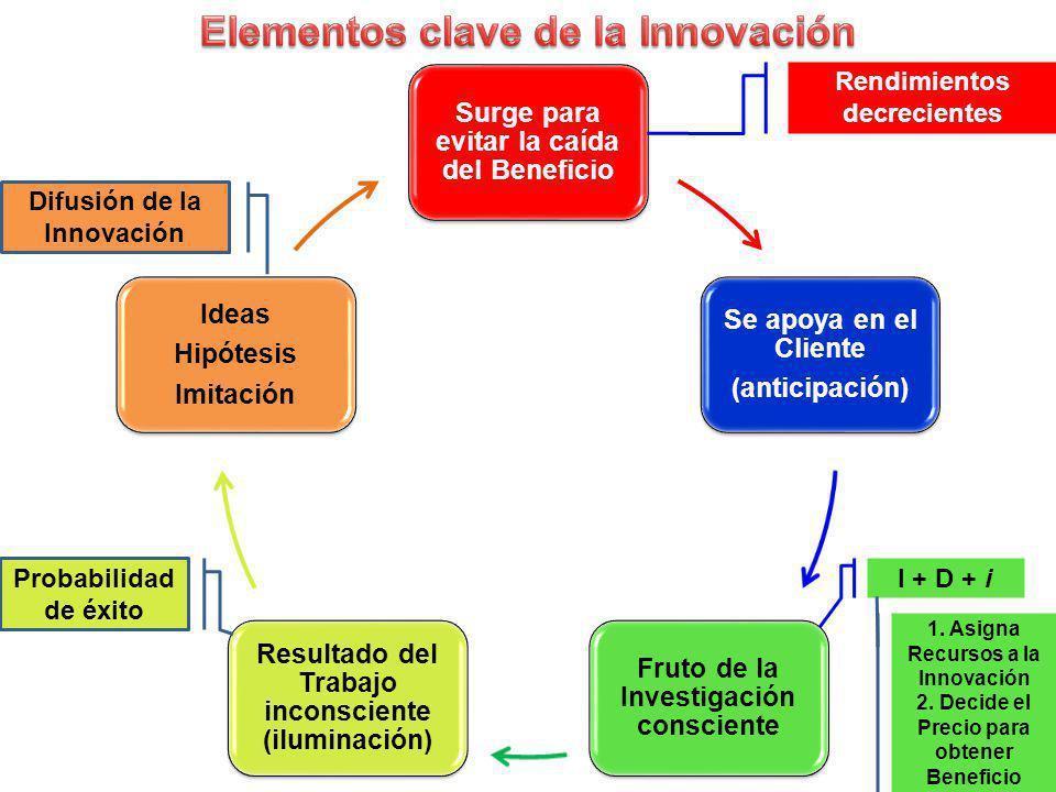Elementos clave de la Innovación