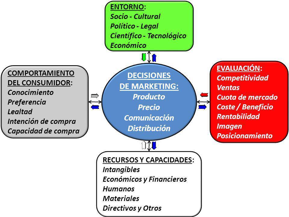 DECISIONES DE MARKETING: Producto Precio Comunicación Distribución