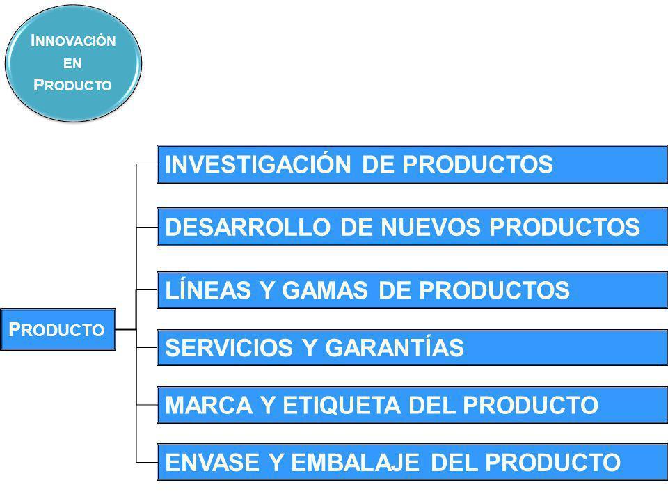INVESTIGACIÓN DE PRODUCTOS