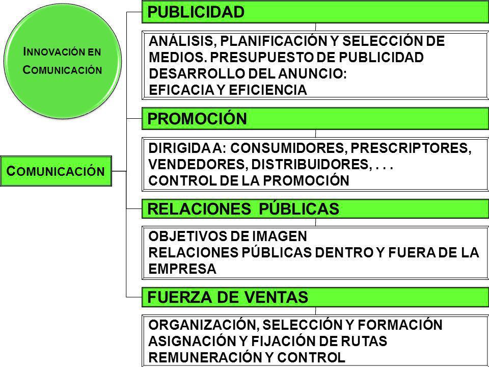 PUBLICIDAD PROMOCIÓN RELACIONES PÚBLICAS FUERZA DE VENTAS