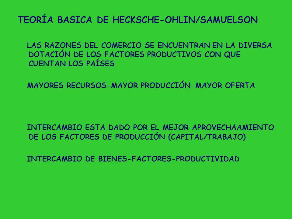 TEORÍA BASICA DE HECKSCHE-OHLIN/SAMUELSON