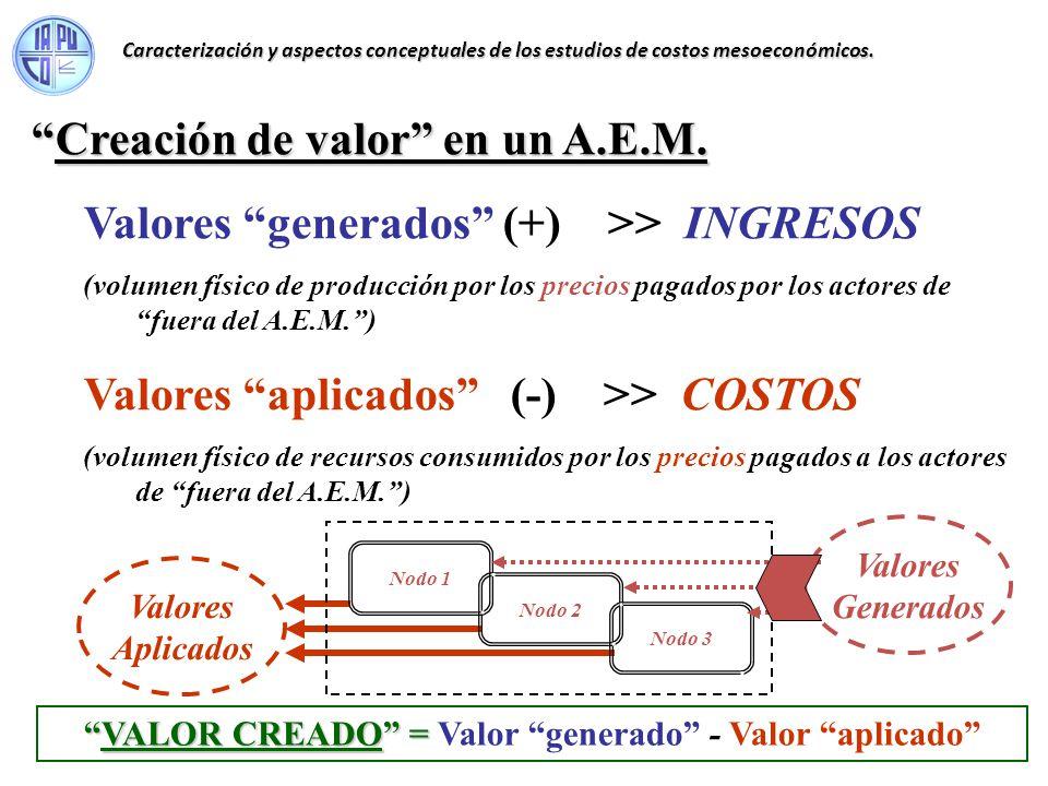 VALOR CREADO = Valor generado - Valor aplicado