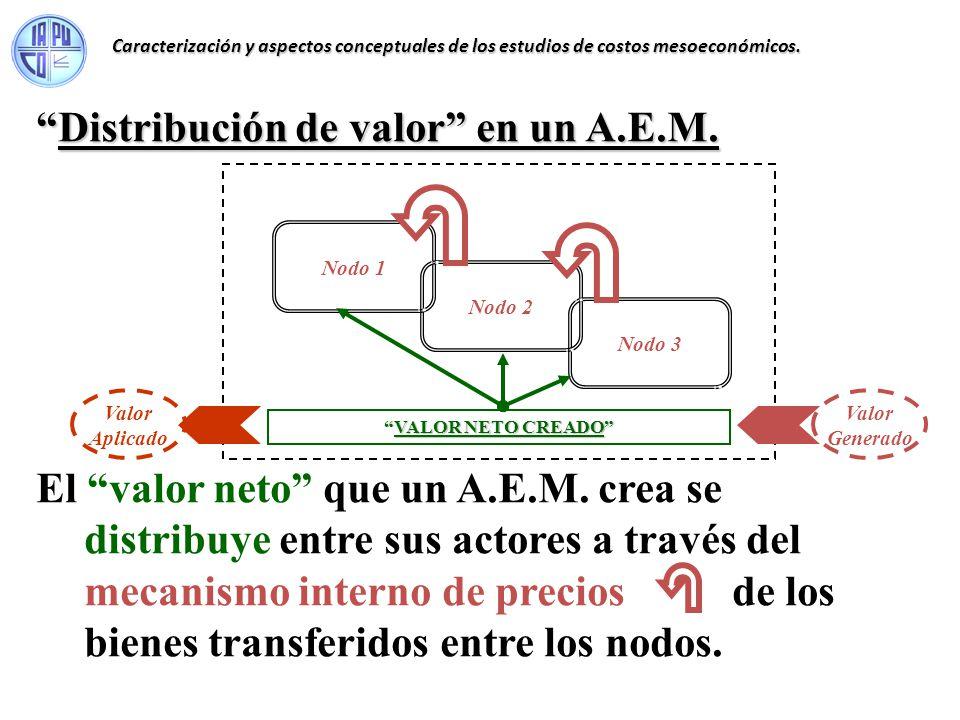 Distribución de valor en un A.E.M.