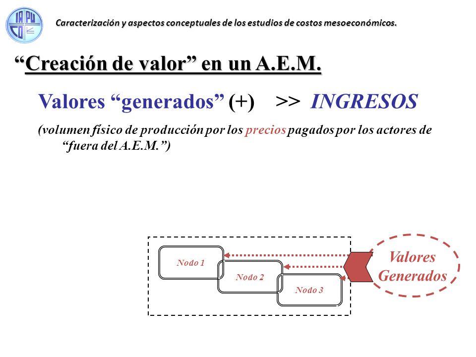 Creación de valor en un A.E.M.