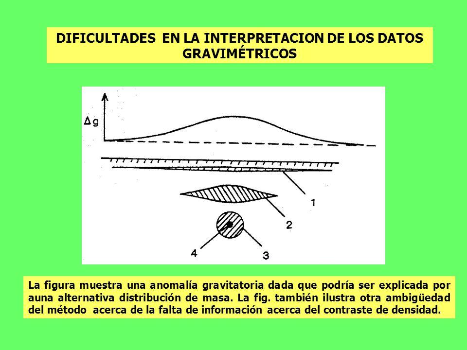DIFICULTADES EN LA INTERPRETACION DE LOS DATOS GRAVIMÉTRICOS