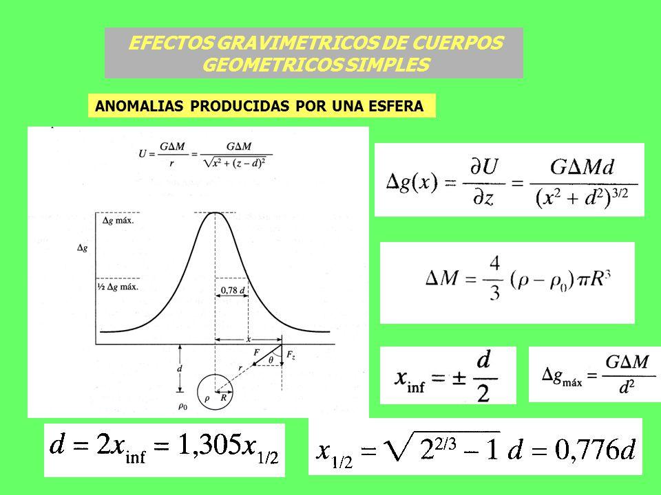 EFECTOS GRAVIMETRICOS DE CUERPOS GEOMETRICOS SIMPLES