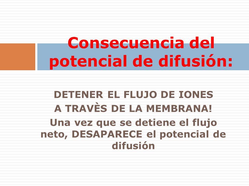 Consecuencia del potencial de difusión: