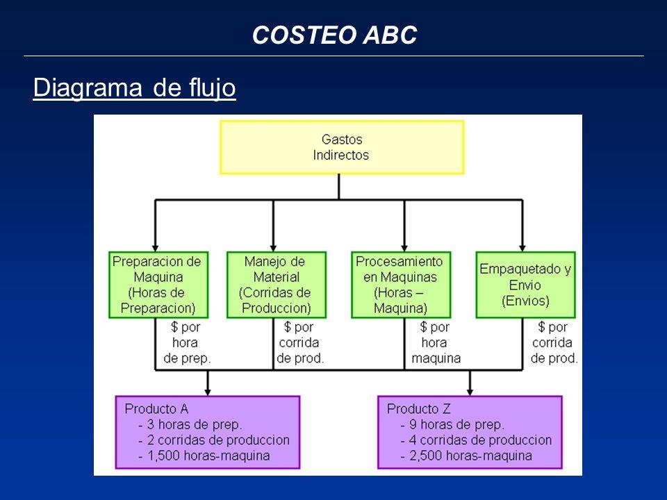COSTEO ABC Diagrama de flujo