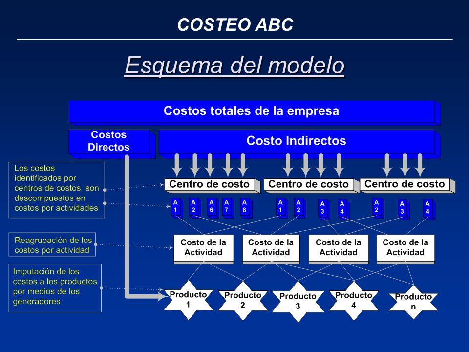 COSTEO ABC Esquema del modelo