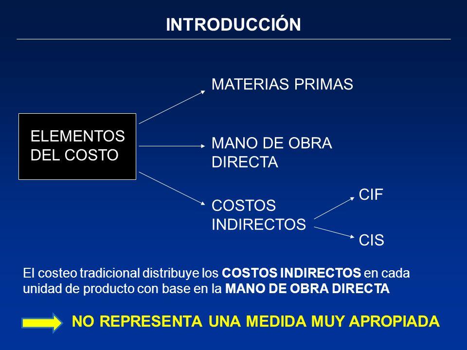INTRODUCCIÓN MATERIAS PRIMAS ELEMENTOS DEL COSTO MANO DE OBRA DIRECTA