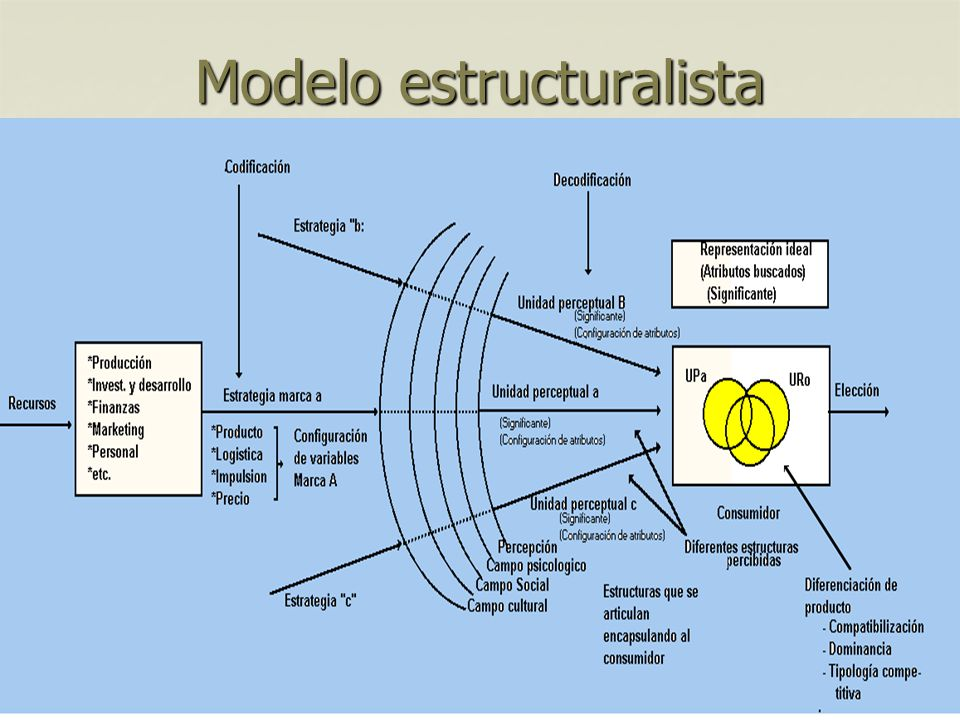 Modelo estructuralista