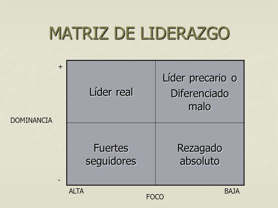 MATRIZ DE LIDERAZGO Líder real Líder precario o Diferenciado malo