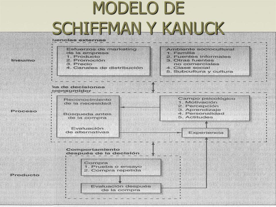 MODELO DE SCHIFFMAN Y KANUCK