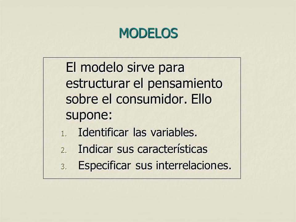 01/04/2017 MODELOS. El modelo sirve para estructurar el pensamiento sobre el consumidor. Ello supone: