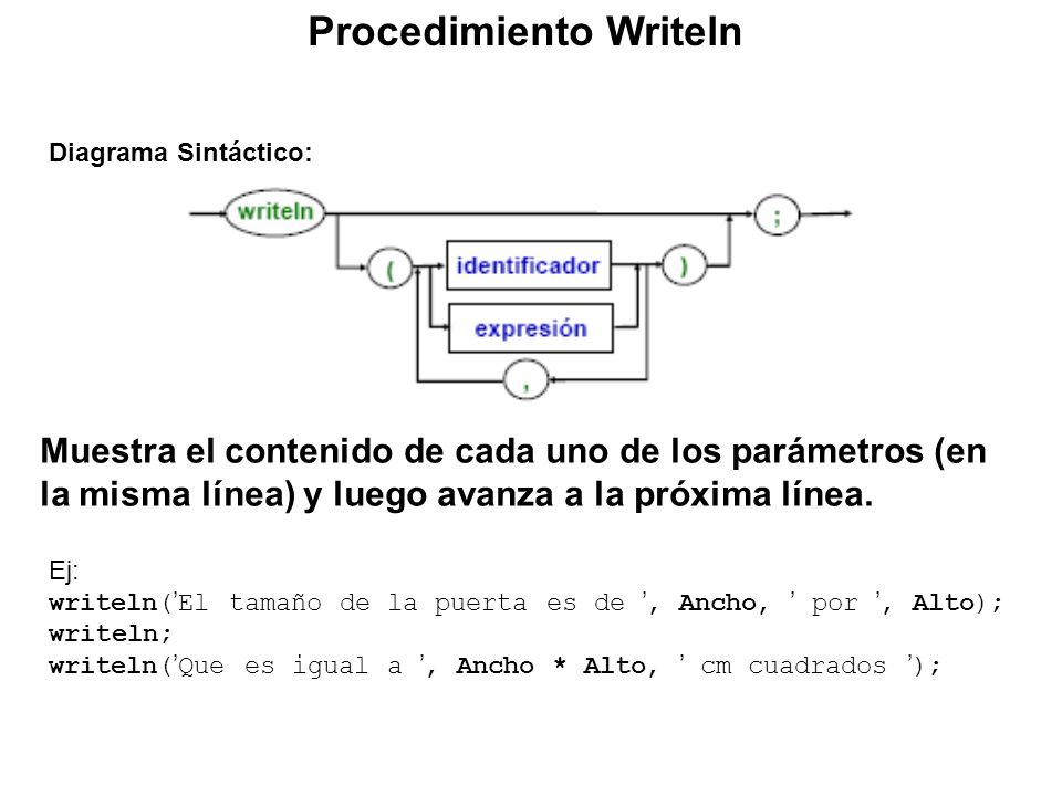 Procedimiento Writeln