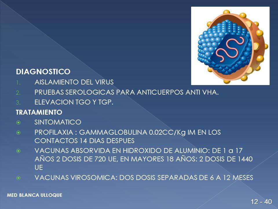 DIAGNOSTICO AISLAMIENTO DEL VIRUS