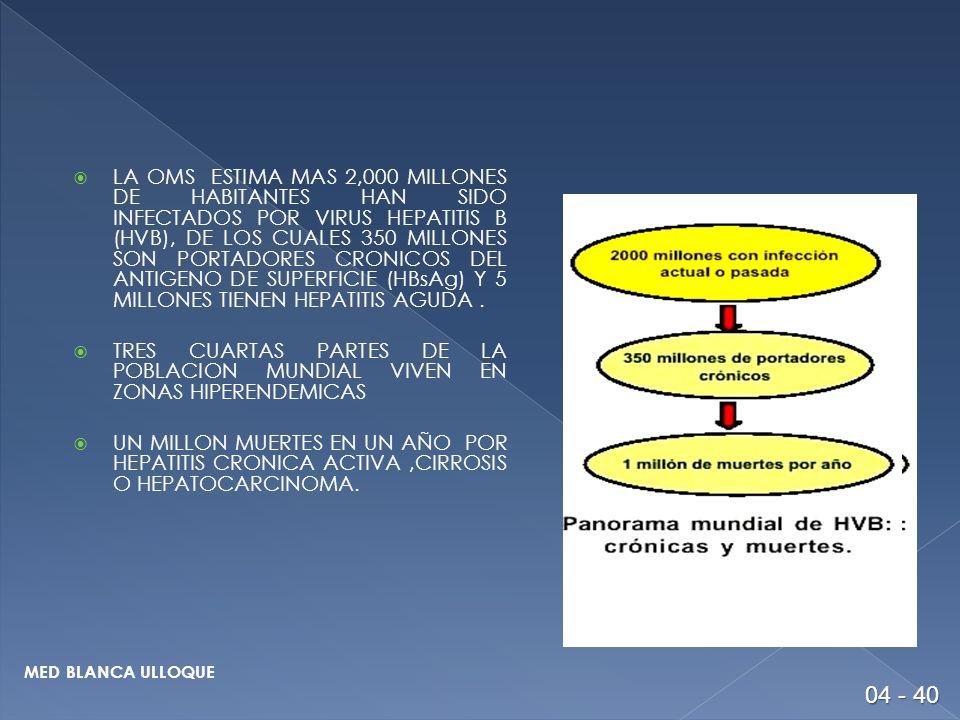 LA OMS ESTIMA MAS 2,000 MILLONES DE HABITANTES HAN SIDO INFECTADOS POR VIRUS HEPATITIS B (HVB), DE LOS CUALES 350 MILLONES SON PORTADORES CRONICOS DEL ANTIGENO DE SUPERFICIE (HBsAg) Y 5 MILLONES TIENEN HEPATITIS AGUDA .